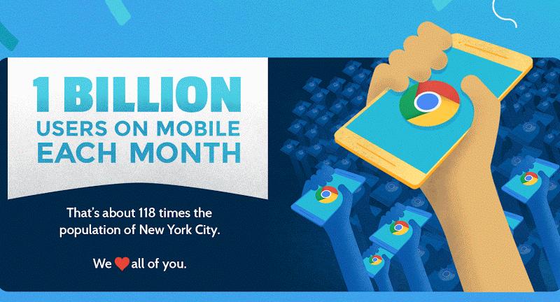 Мобильным Google Chrome пользуется миллиард человек
