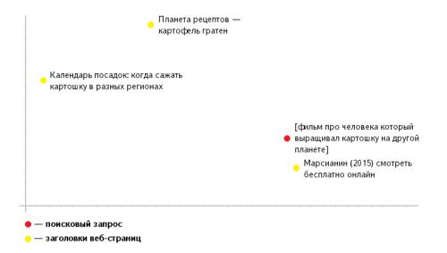 Пример построения семантического вектора «Палех» в двухмерном пространстве. / © «Яндекс», 2016