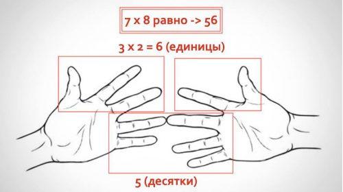 3 Вам не нужен калькулятор!
