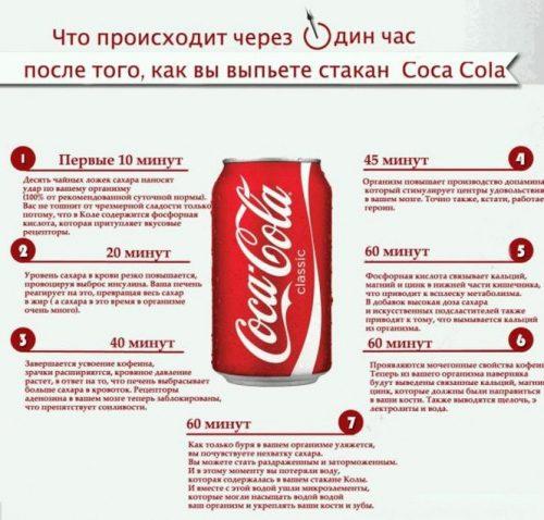Что происходит с вашим организмом, когда вы пьете кока-колу